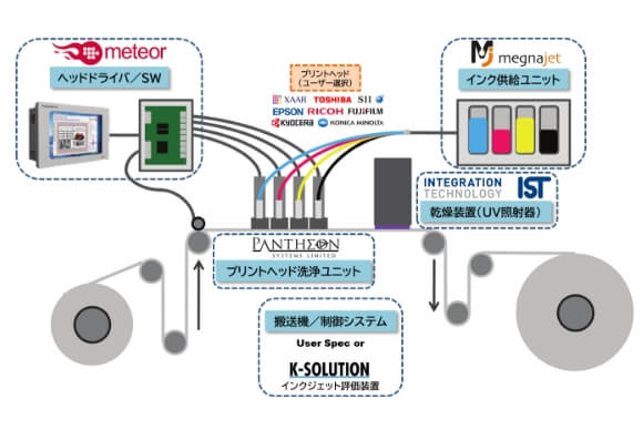 scope diagram